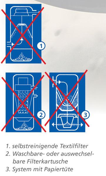 Die blauen Skizzen veranschaulichen einige auf dem Markt befindliche Zentralstaubsauger-Systeme. Sie alle haben aber im Gegensatz zu den Anlagen von Cleanformat einen Nachteil: Den Einsatz pflege- und wartungsintensiver Teile zur Schmutzfiltration.