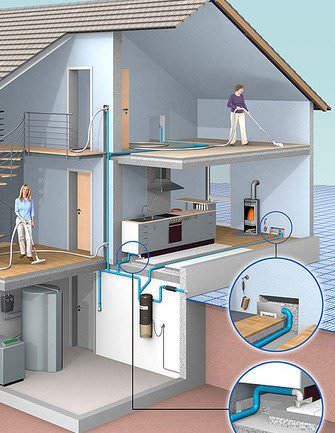 Die Zentraleinheit, sozusagen das Herz des Zentralstaubsaugers, wird im Keller oder an einem anderen Ort außerhalb des Wohnbereichs installiert.